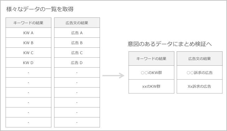 一覧表を整理するイメージ