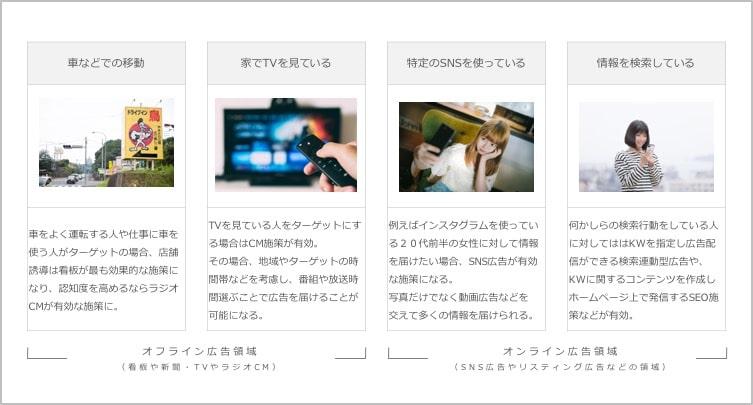 ターゲットの状態と検索連動型広告