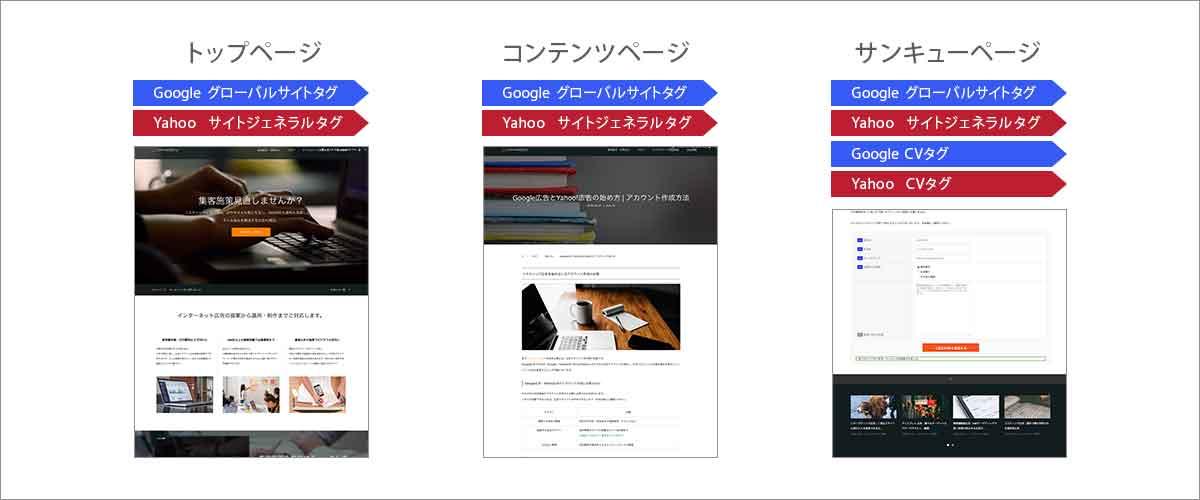 コンバージョンタグとグローバルタグ・サイトジェネラルタグのイメージ